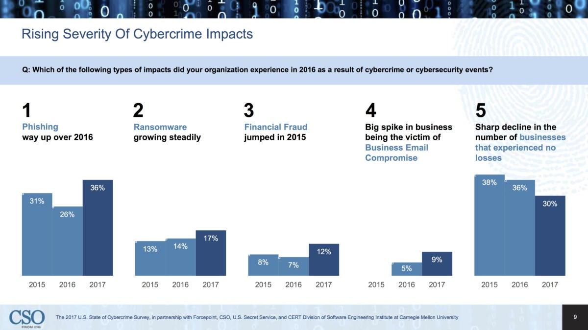 cybercrime slide9
