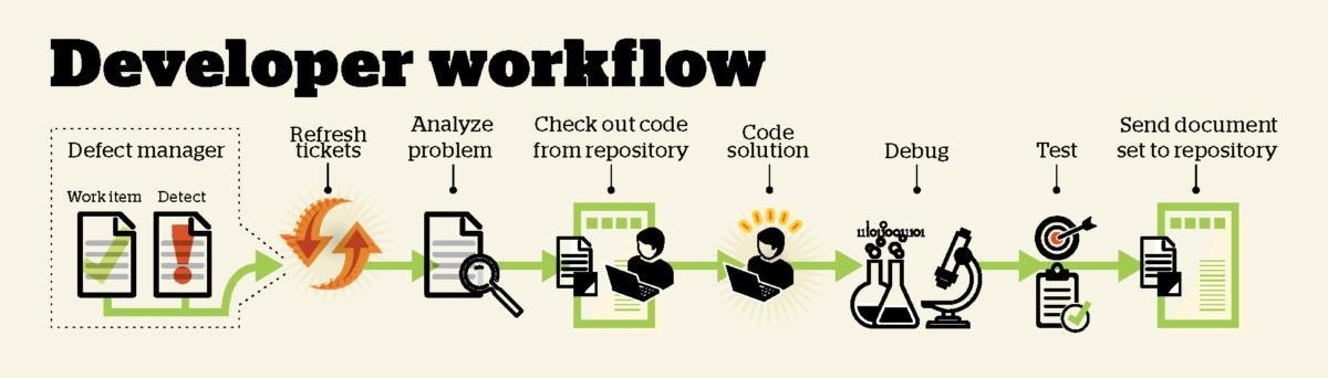 developer workflow