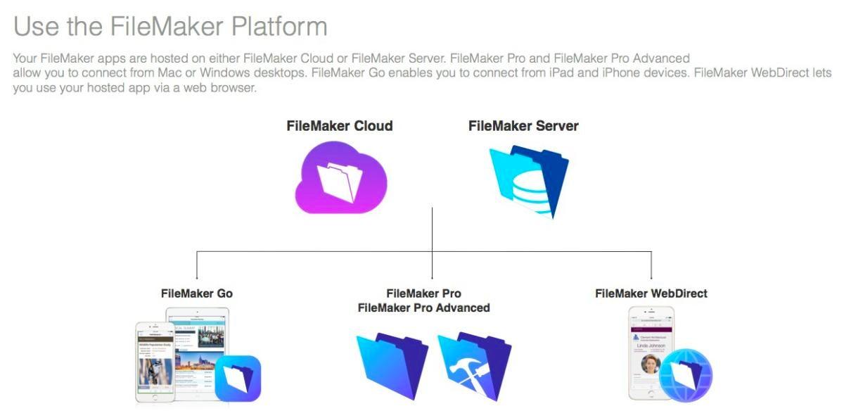 filemaker platform