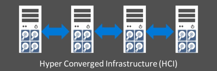 hyperconverged infrastructure Windows Server 2016