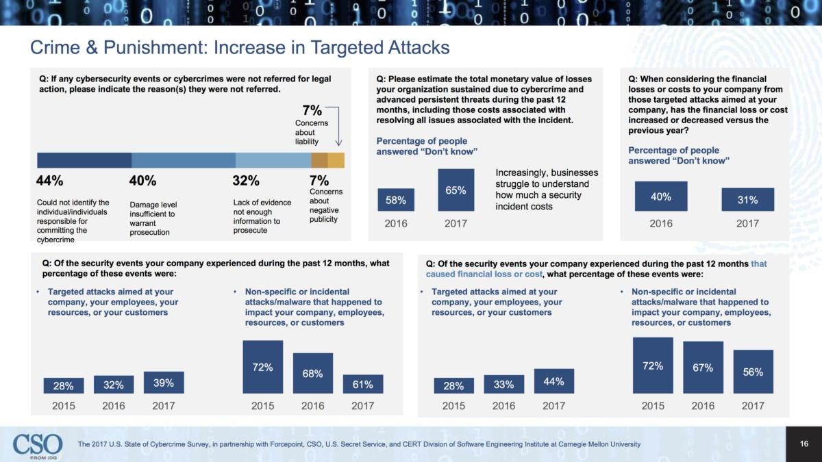 idg cybercrime slide16