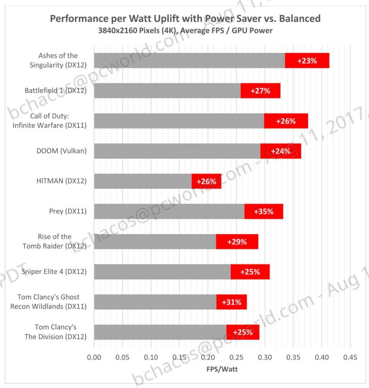 AMD Radeon RX Vega review: Vega 56, Vega 64, and liquid