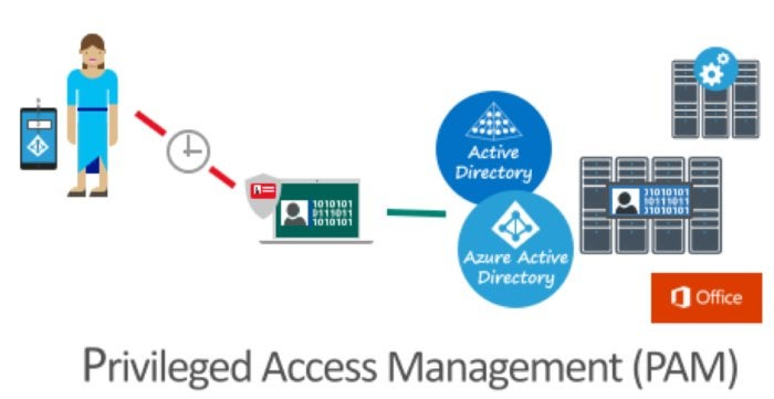 Privileged Access Management for Active Directory Windows Server 2016