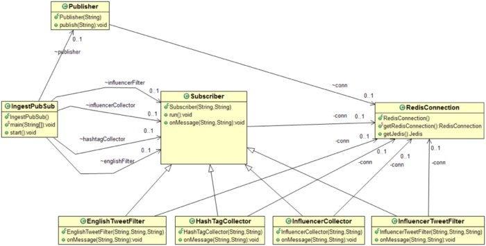 redis pubsub class diagram