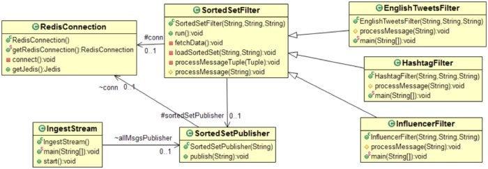 redis sorted sets class diagram