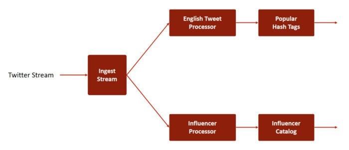redis twitter stream