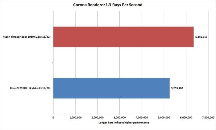 ryzen threadripper 1950x corona render 1.3