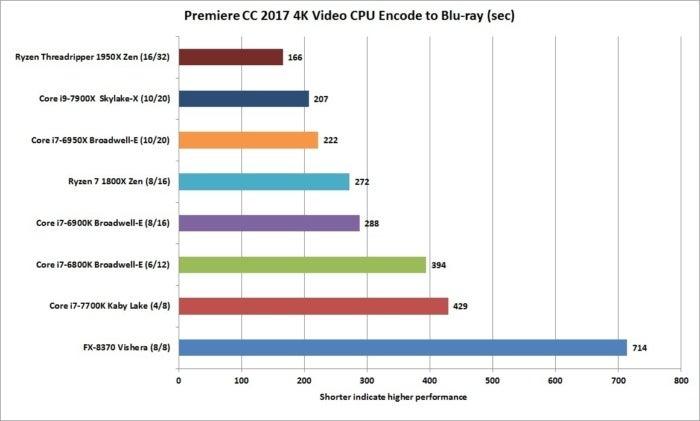 ryzen threadripper 1950x premiere creative cloud 2017 4k video encode to1080p cpu maximum render qu