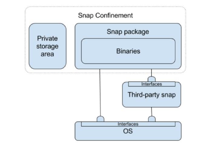 snap confinement