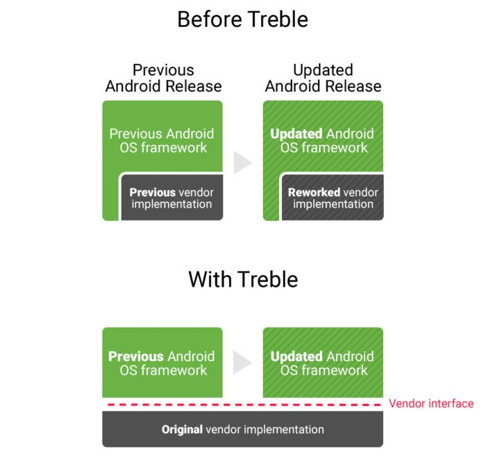 Android 8 0 Oreo: Behind-the-scenes improvements make it better than