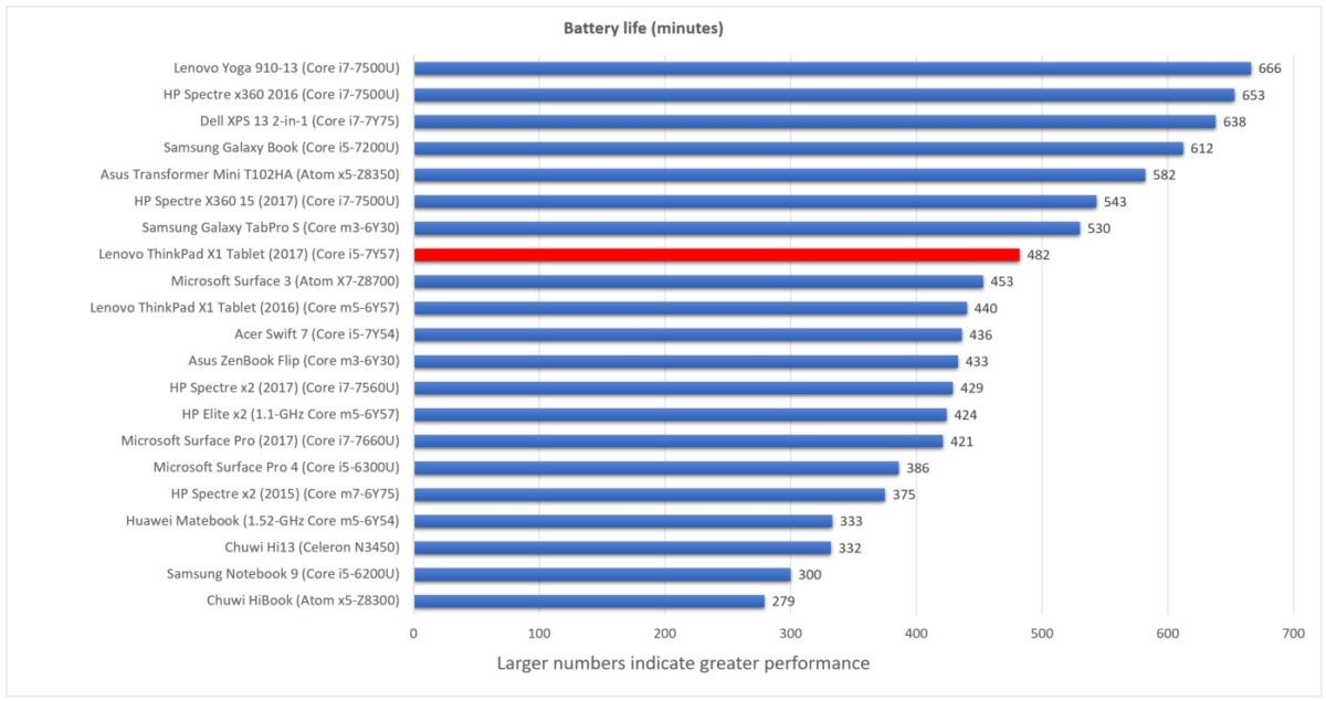 Lenovo X1 tablet 2nd generation battery life