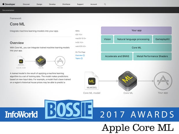 bos17 apple core ml
