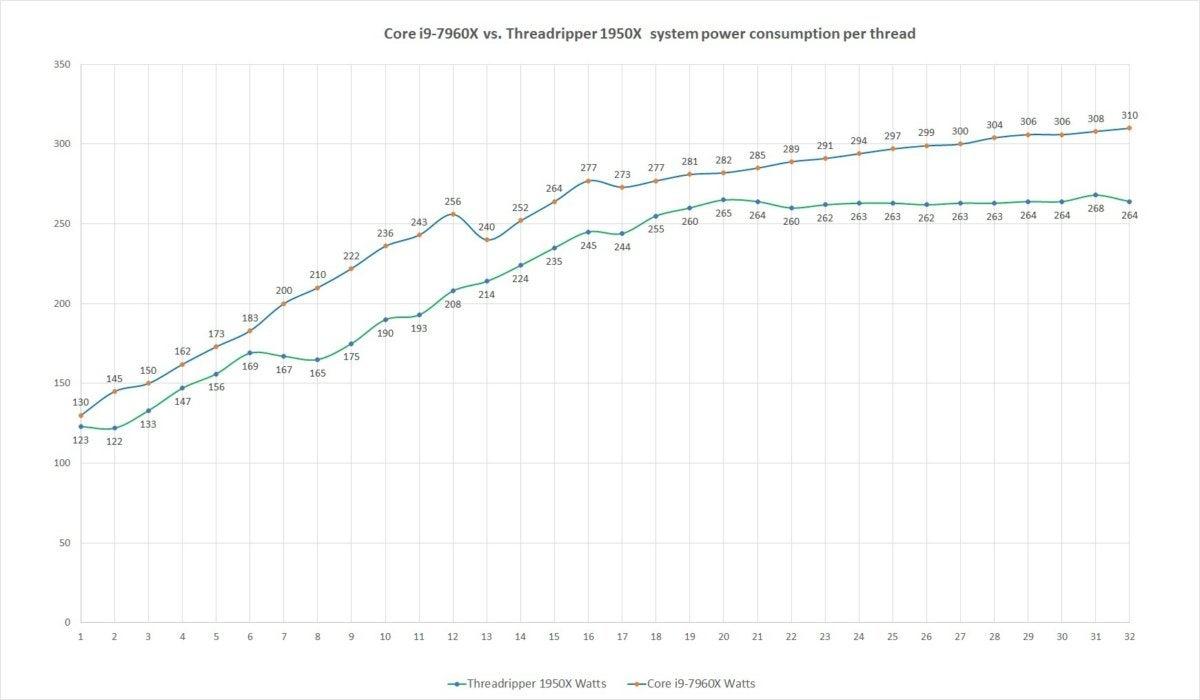 core i9 7960x vs threadripper 1950x per thread system power consumption