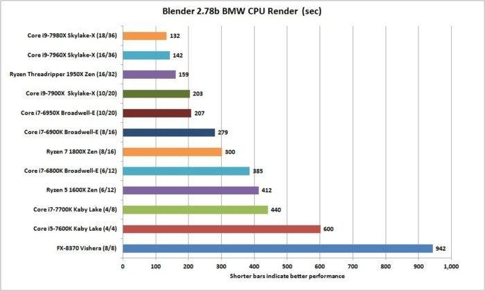 core i9 7980x blender 2.78 bmw