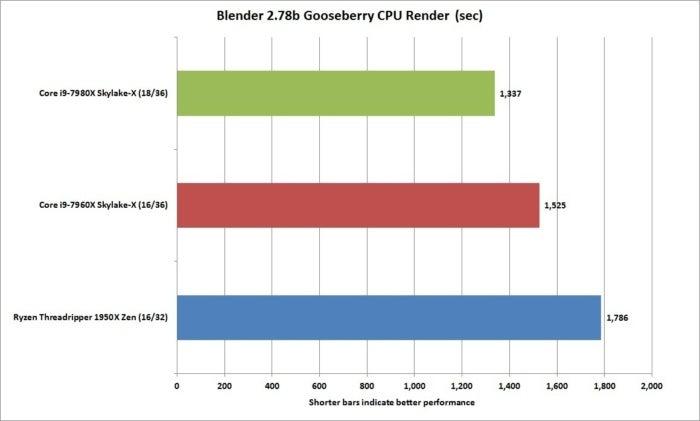 core i9 7980x blender 2.78 gooseberry