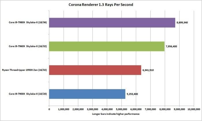 core i9 7980x corona renderer 1.3