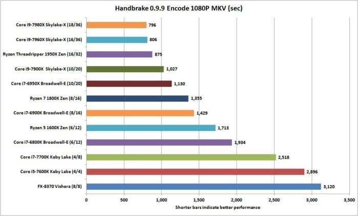 core i9 7980x handbrake 1080p encode