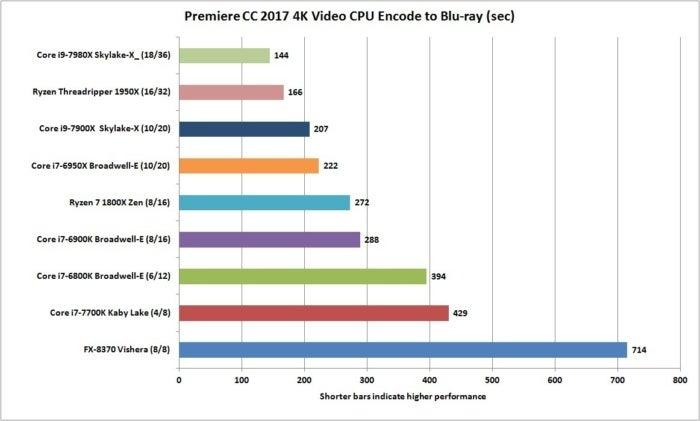 core i9 7980x premiere cc 4k cpu encode
