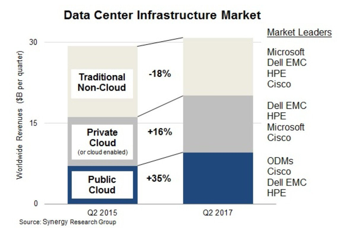 data center infrastructure market synergy