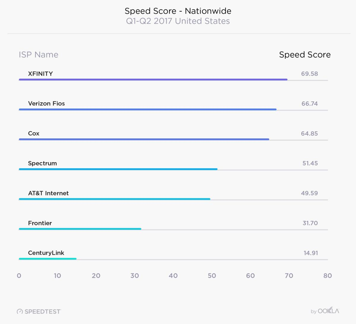 fastest broadband isps in united states
