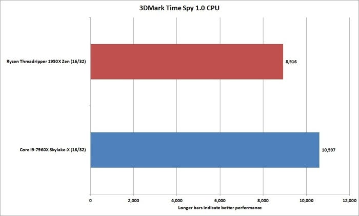 fnw showdown 3dmark time spy 1 cpu