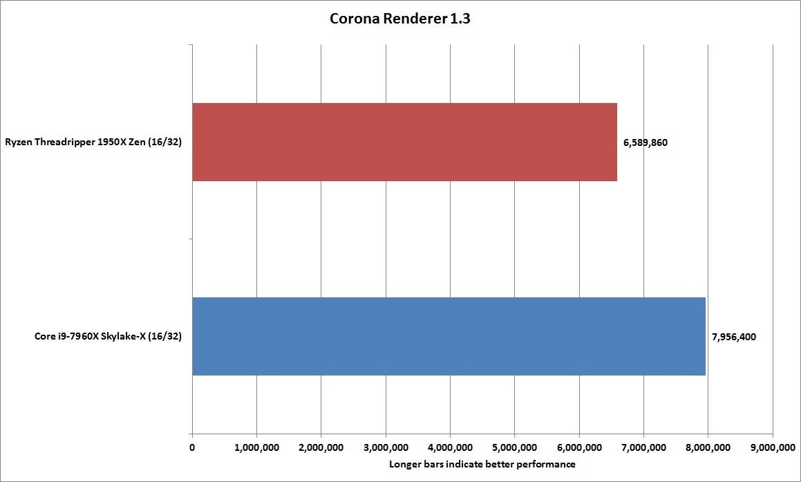 amd vs intel at 16 cores we test ryzen threadripper 1950x against core i9 7960x intel amd. Black Bedroom Furniture Sets. Home Design Ideas