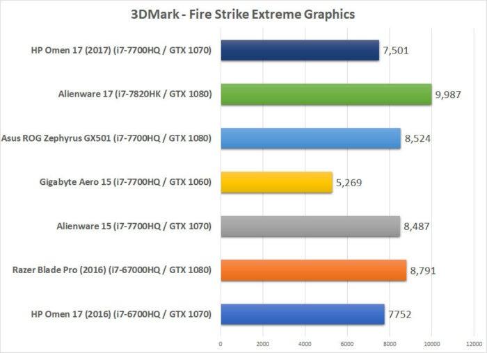 hp omen 2017 benchmarks fire strike graphics