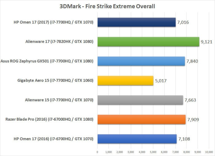 hp omen 2017 benchmarks fire strike overall