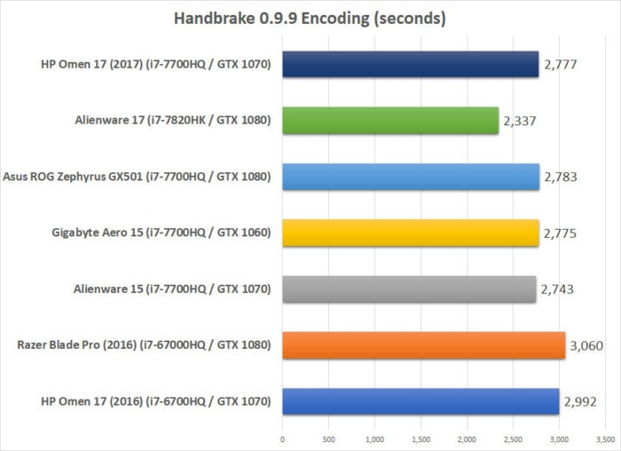 hp omen 2017 benchmarks handbrake