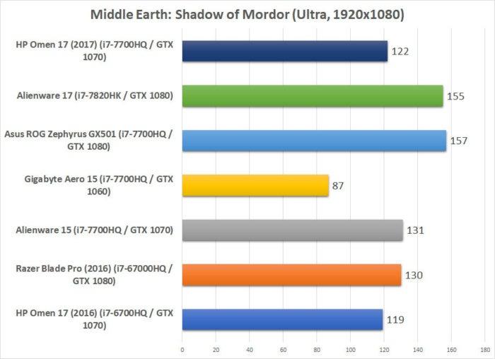 hp omen 2017 benchmarks mordor