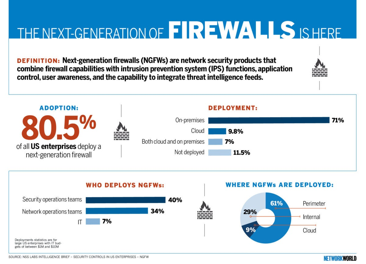 What to consider when deploying a next-generation firewall | Network