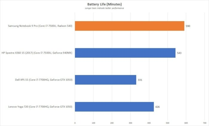 samsung notebook 9 pro battery life