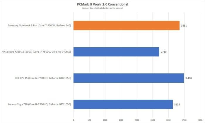 samsung notebook 9 pro pcmark 8 work conv