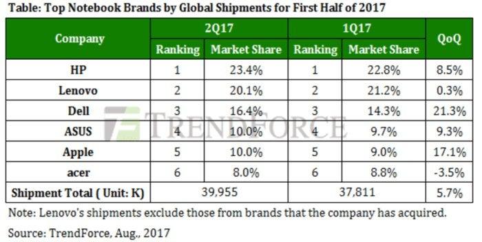 macOS popularity