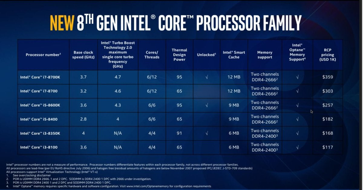 Intel Coffee Lake 8th gen hastigheder og feeds