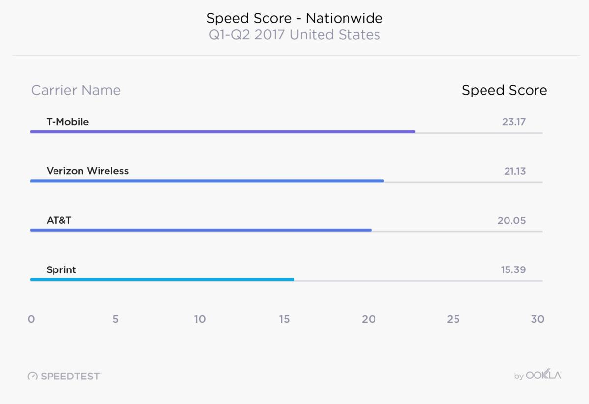 t mobile fastest isp