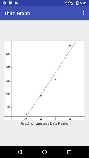 GraphLib: An open source Android library for graphs | JavaWorld