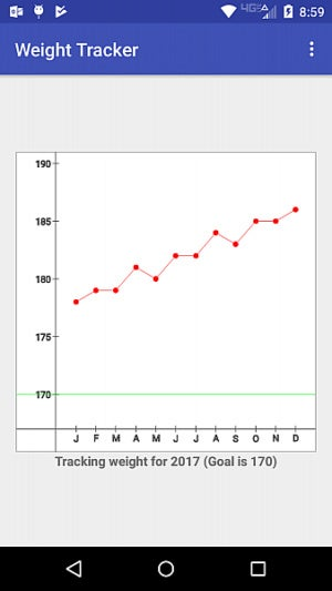 GraphLib: An open source Android library for graphs | ITworld