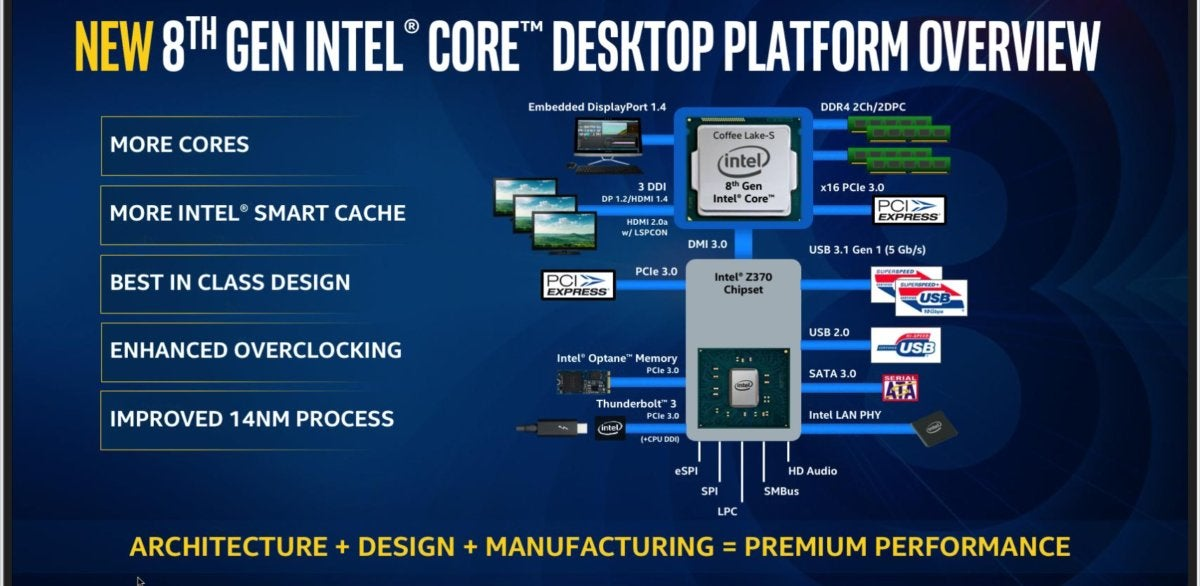 Intel Coffee Lake 8th gen  z370 chipset diagram