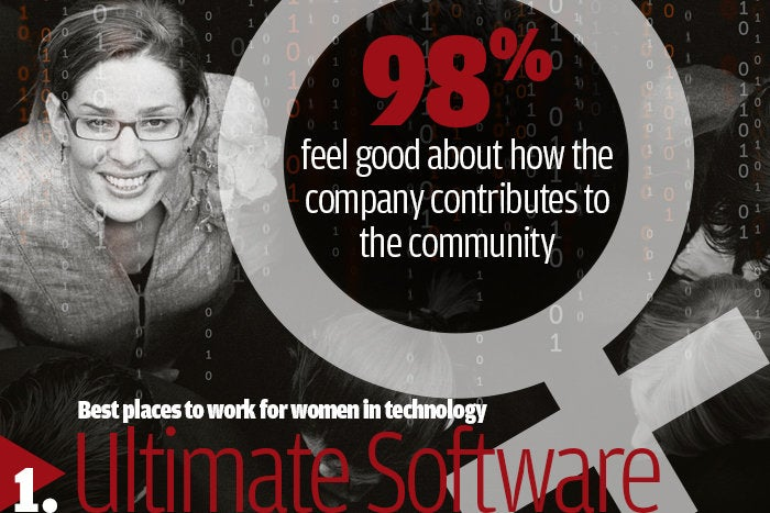 1. Ultimate Software