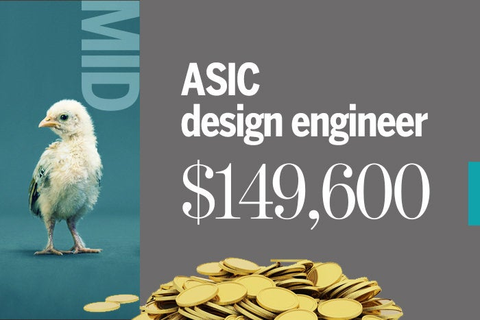 2. ASIC design engineer