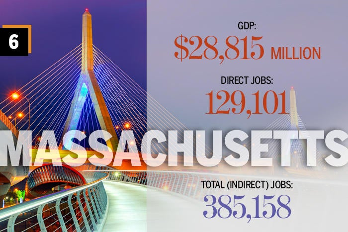 6. Massachusetts