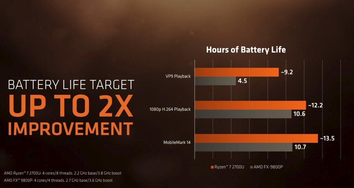 amd ryzen mobile battery life