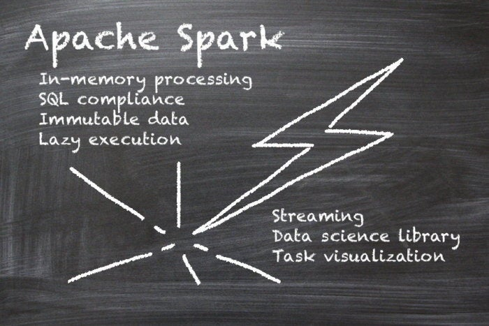 IDG Contributor Network: Transforming data with Apache Spark - RapidAPI