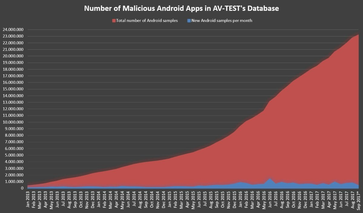 avtest malicious android apps