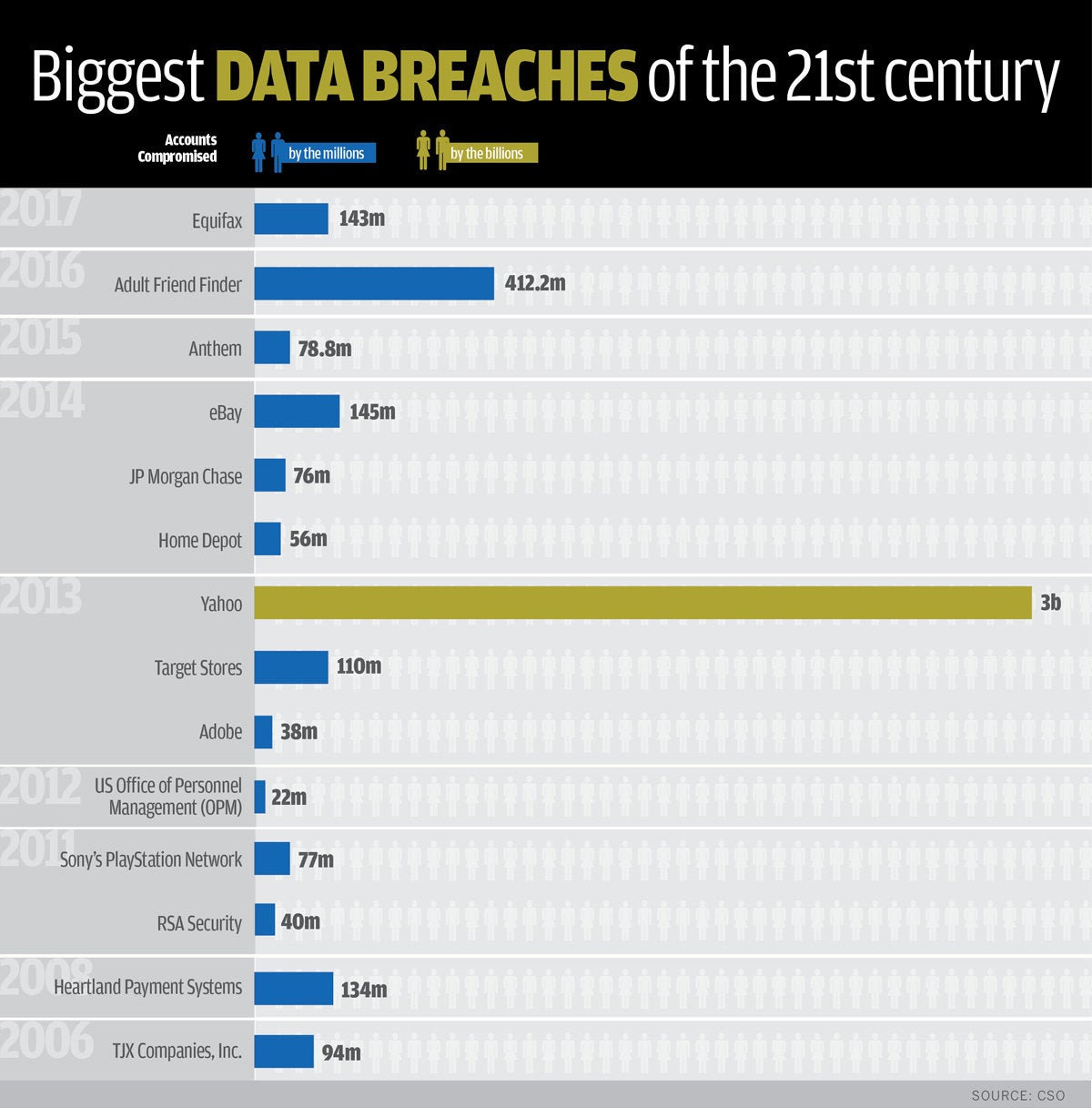 biggest data breaches by year and accounts compromised 1