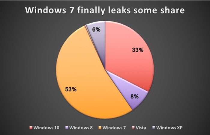 Windows by the numbers: Windows 10 user share surges as