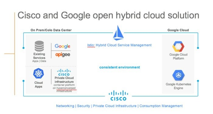 cisco google hybrid cloud solution