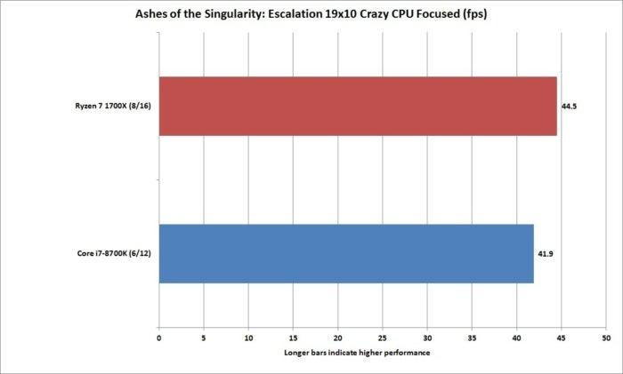 core i7 8700k ashes of the singularity escalation 19x10 crazy