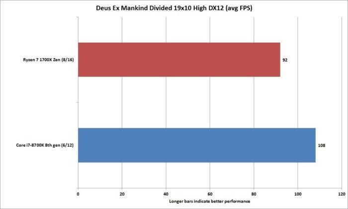 core i7 8700k deus ex mankind divided dx 12 19x10 high
